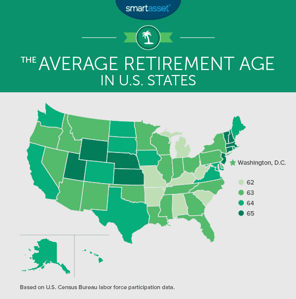 Average Retirement Age By State